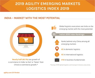 Agility Index: Logistics Execs See India as Market with Most